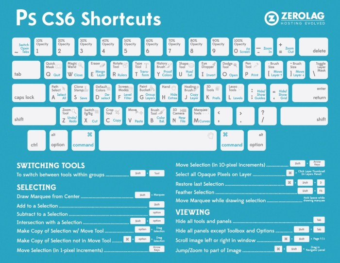 ZeroLag.com-photoshop_shortcuts-infographic
